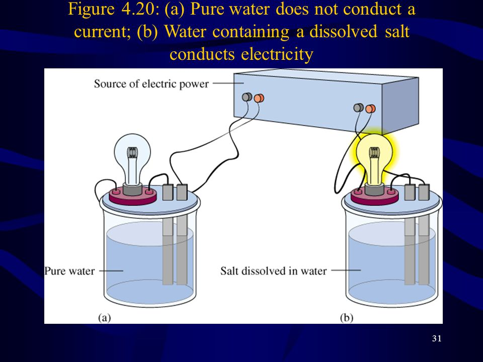 Figure 4.20: (a) Pure water does not conduct a current; (b) Water containing a dissolved salt conducts electricity