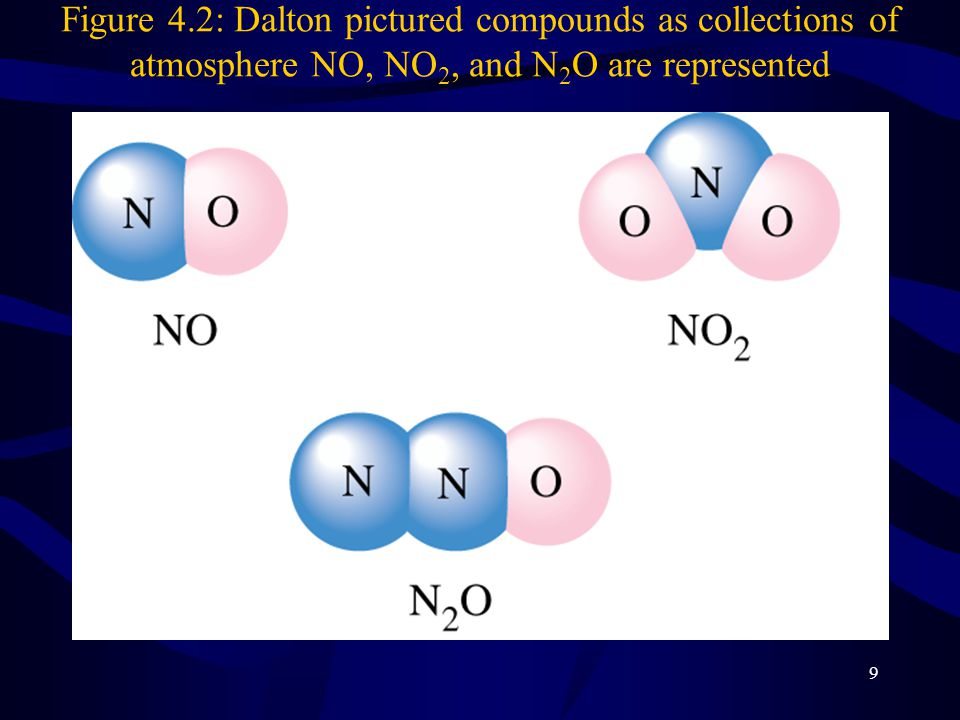 Figure 4.2: Dalton pictured compounds as collections of atmosphere NO, NO2, and N2O are represented