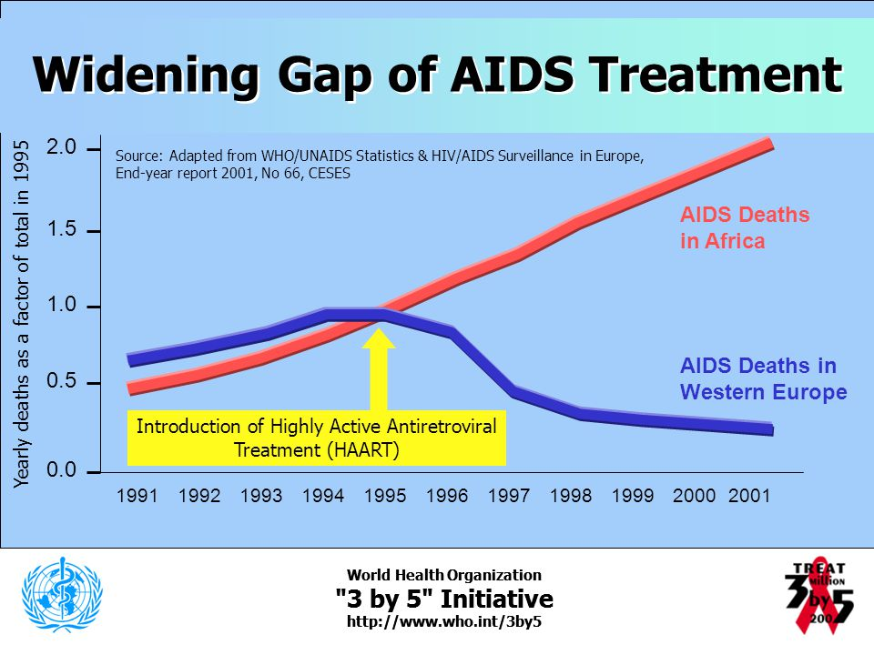 Widening Gap of AIDS Treatment World Health Organization