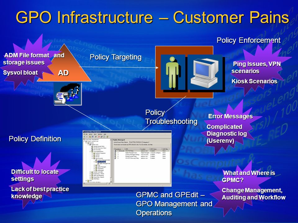 GPO Infrastructure – Customer Pains