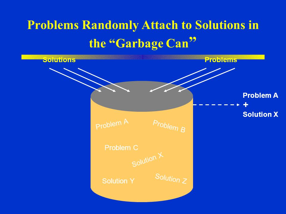 Problems Randomly Attach to Solutions in the Garbage Can
