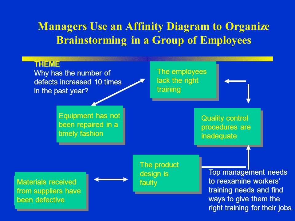 Managers Use an Affinity Diagram to Organize Brainstorming in a Group of Employees