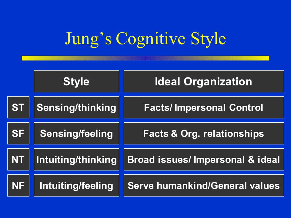 Jung's Cognitive Style