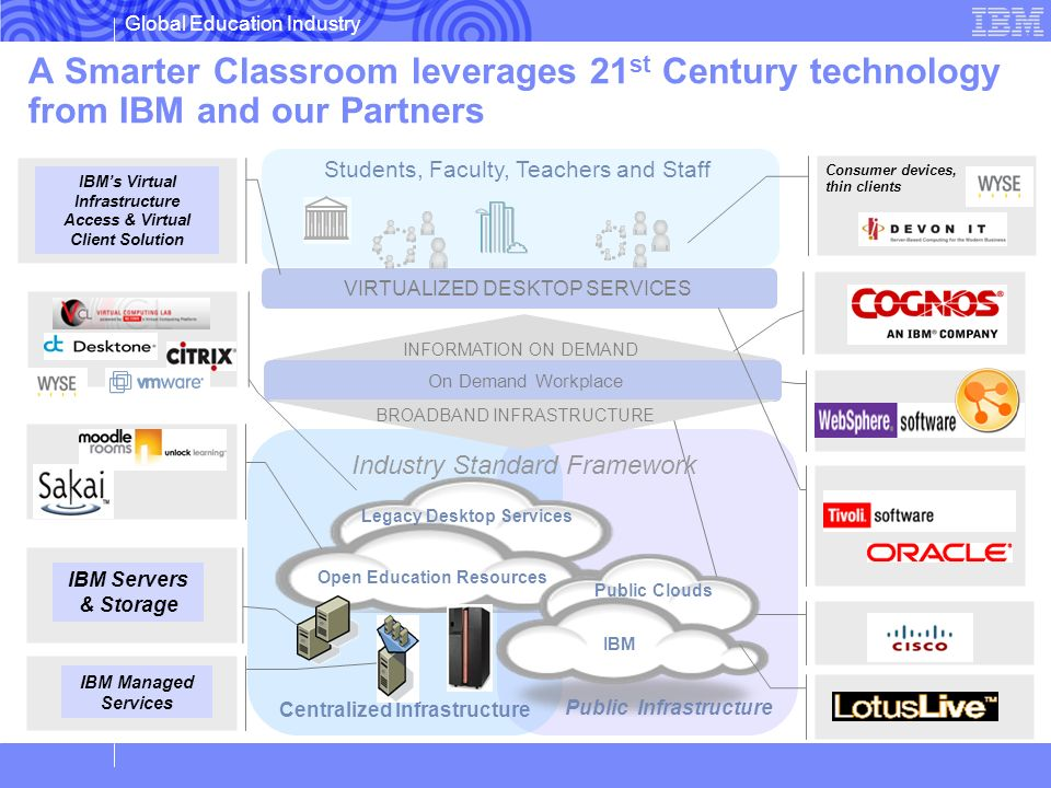 A Smarter Classroom leverages 21st Century technology from IBM and our Partners