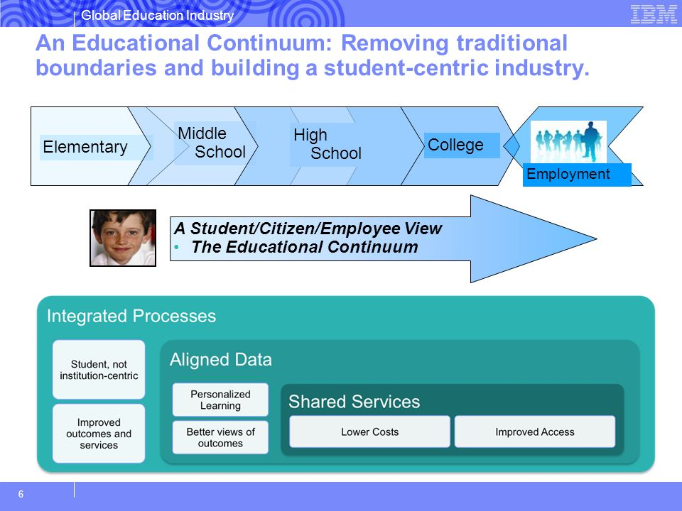 An Educational Continuum: Removing traditional boundaries and building a student-centric industry.