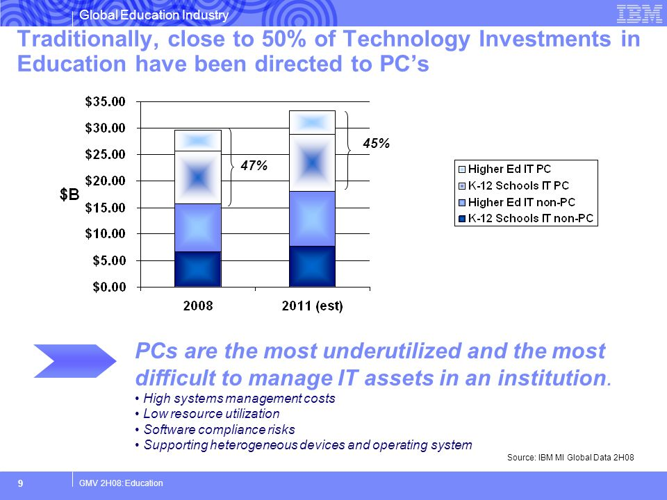 Traditionally, close to 50% of Technology Investments in Education have been directed to PC's