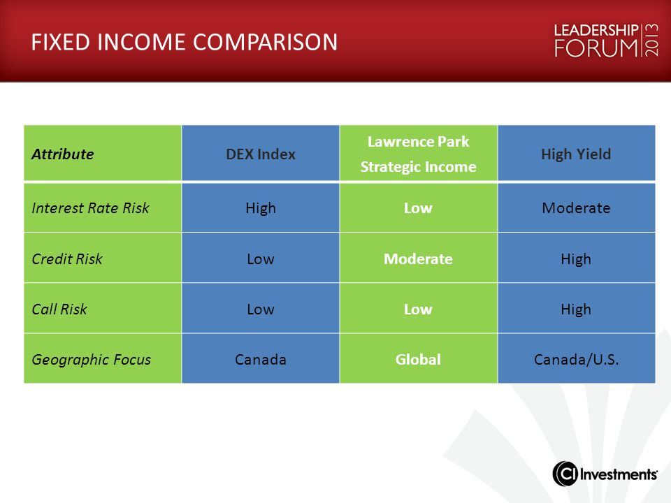 FIXED INCOME COMPARISON