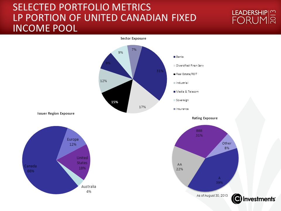 SELECTED PORTFOLIO METRICS LP PORTION OF UNITED CANADIAN FIXED INCOME POOL