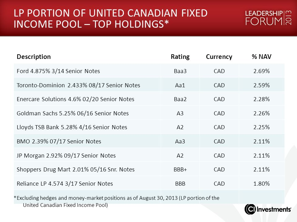 LP PORTION OF UNITED CANADIAN FIXED INCOME POOL – TOP HOLDINGS*