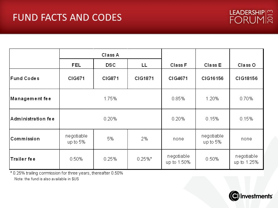 FUND FACTS AND CODES Note: the fund is also available in $US