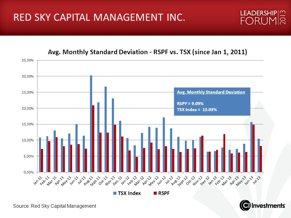RED SKY CAPITAL MANAGEMENT INC.