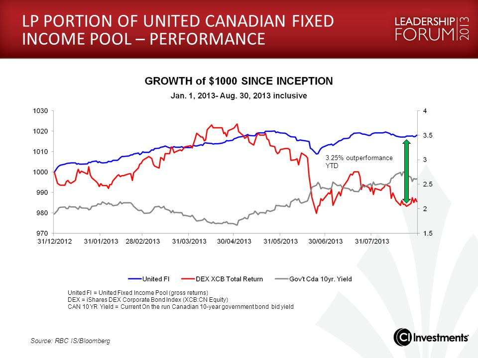 LP PORTION OF UNITED CANADIAN FIXED INCOME POOL – PERFORMANCE