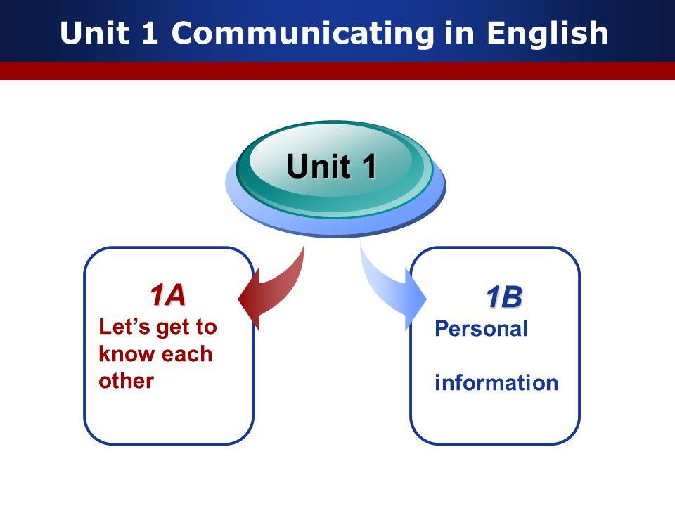 Unit 1 Communicating in English