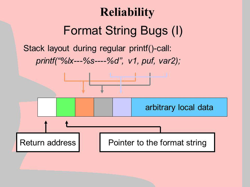 Pointer to the format string