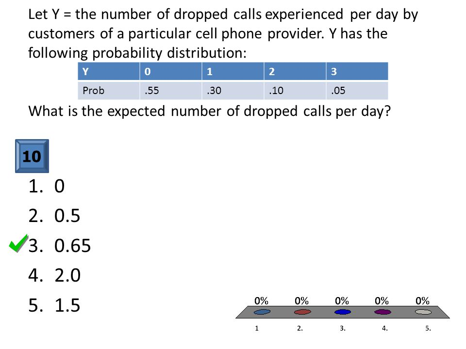 Let Y = the number of dropped calls experienced per day by customers of a particular cell phone provider. Y has the following probability distribution: What is the expected number of dropped calls per day