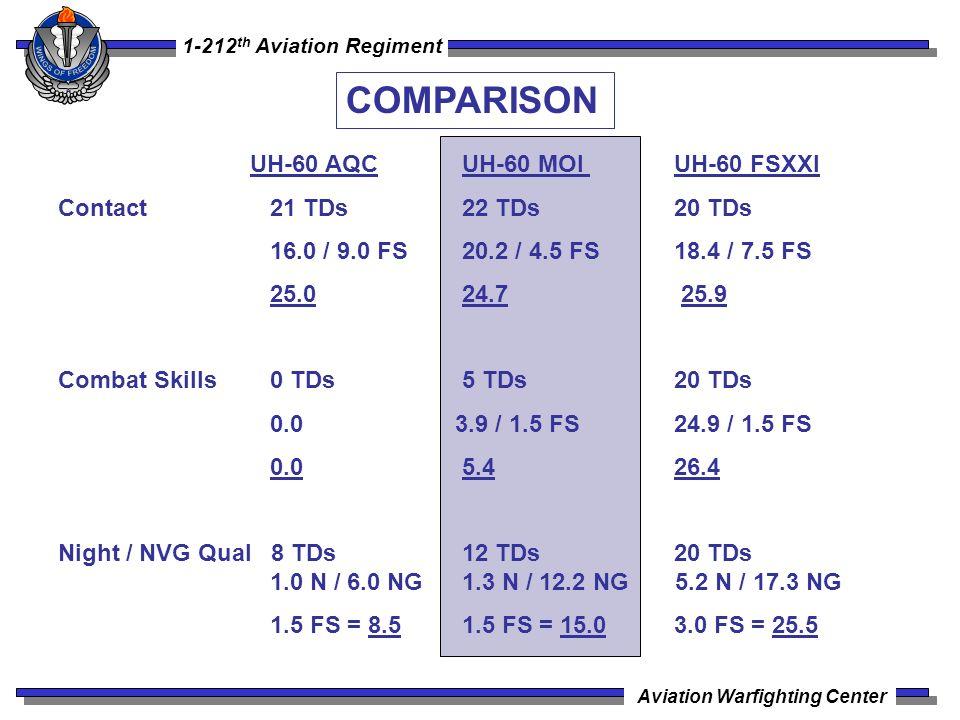 COMPARISON UH-60 AQC UH-60 MOI UH-60 FSXXI