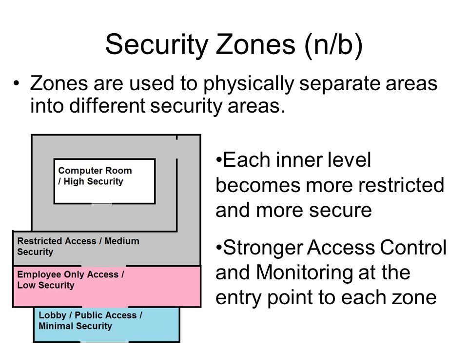 Security Zones (n/b) Zones are used to physically separate areas into different security areas.