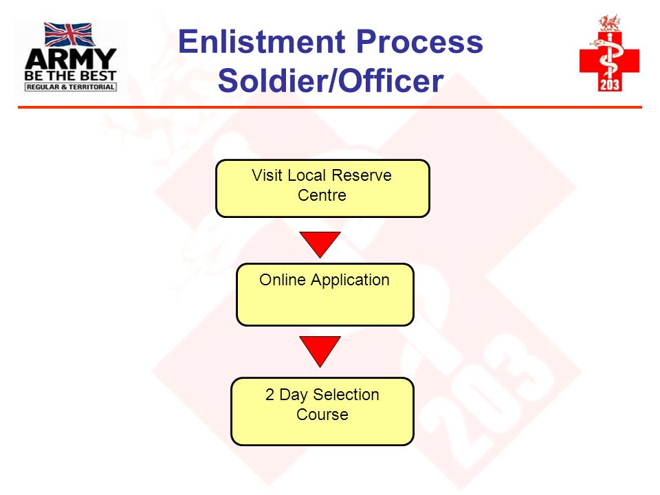 Enlistment Process Soldier/Officer