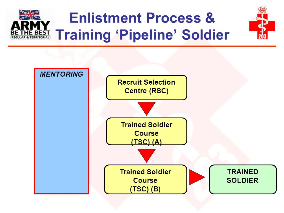 Enlistment Process & Training 'Pipeline' Soldier