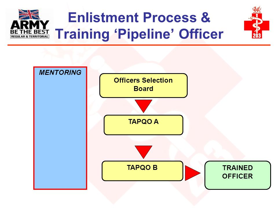 Enlistment Process & Training 'Pipeline' Officer