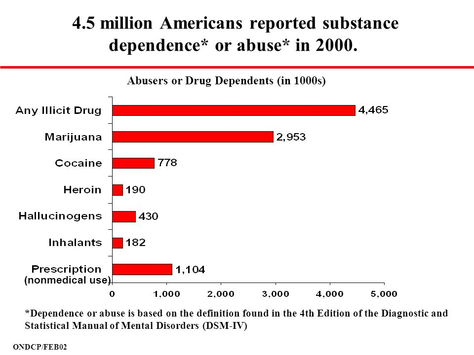 4.5 million Americans reported substance dependence* or abuse* in 2000.