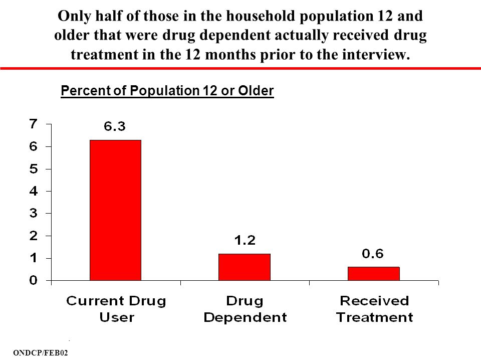 Only half of those in the household population 12 and older that were drug dependent actually received drug treatment in the 12 months prior to the interview.