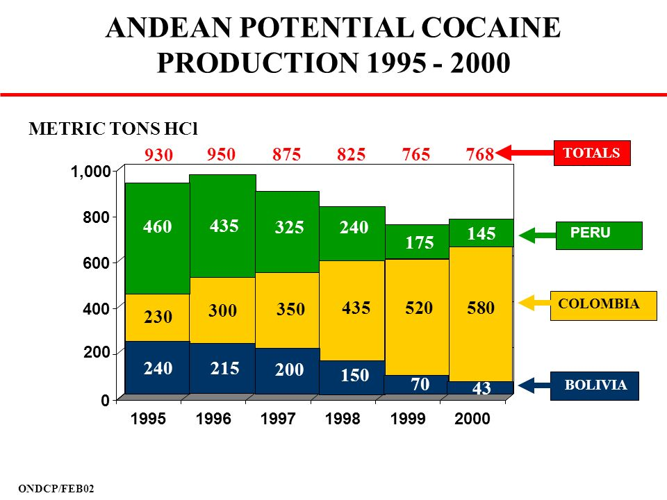 ANDEAN POTENTIAL COCAINE PRODUCTION 1995 - 2000