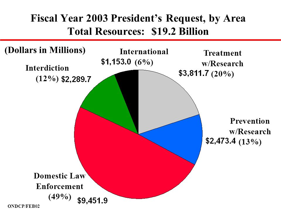 Fiscal Year 2003 President's Request, by Area