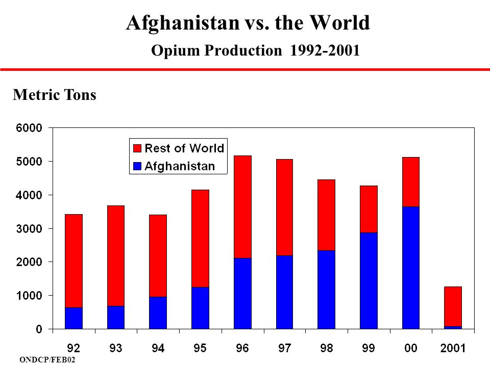 Afghanistan vs. the World Opium Production 1992-2001