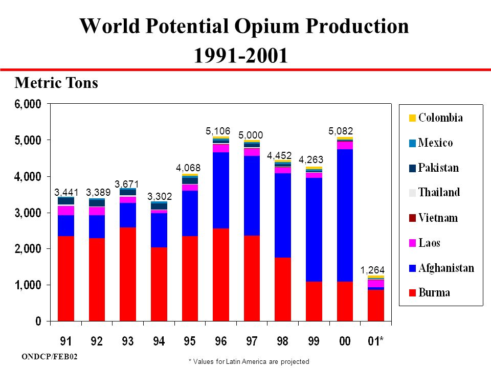 World Potential Opium Production 1991-2001
