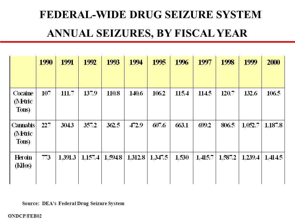 FEDERAL-WIDE DRUG SEIZURE SYSTEM