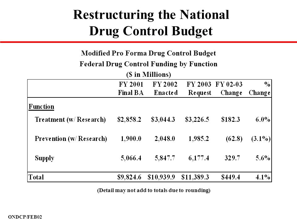 Restructuring the National Drug Control Budget