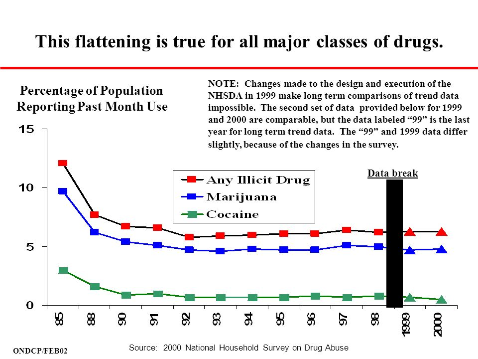 This flattening is true for all major classes of drugs.