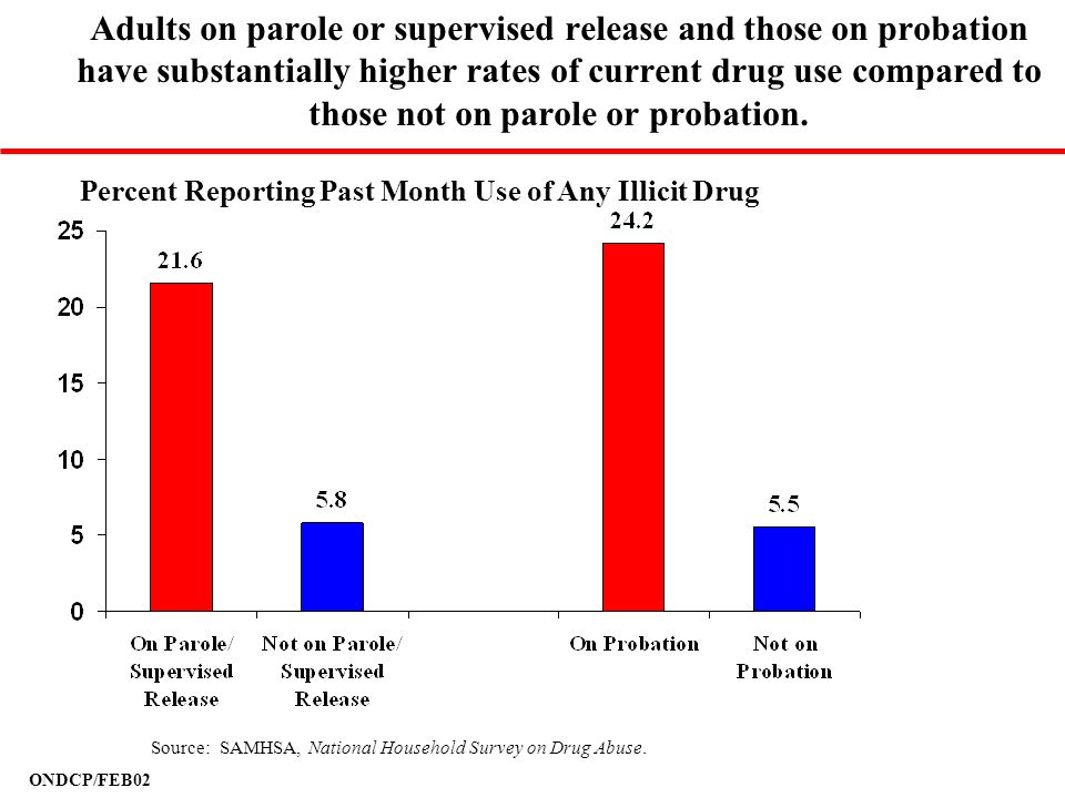 Adults on parole or supervised release and those on probation have substantially higher rates of current drug use compared to those not on parole or probation.