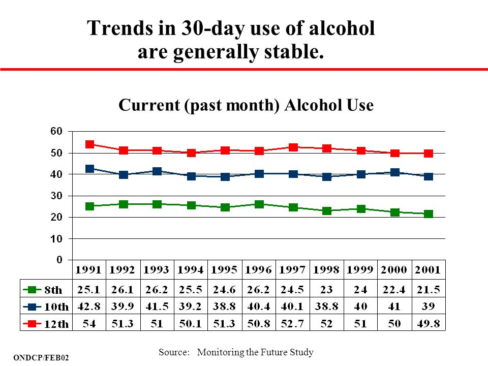 Trends in 30-day use of alcohol