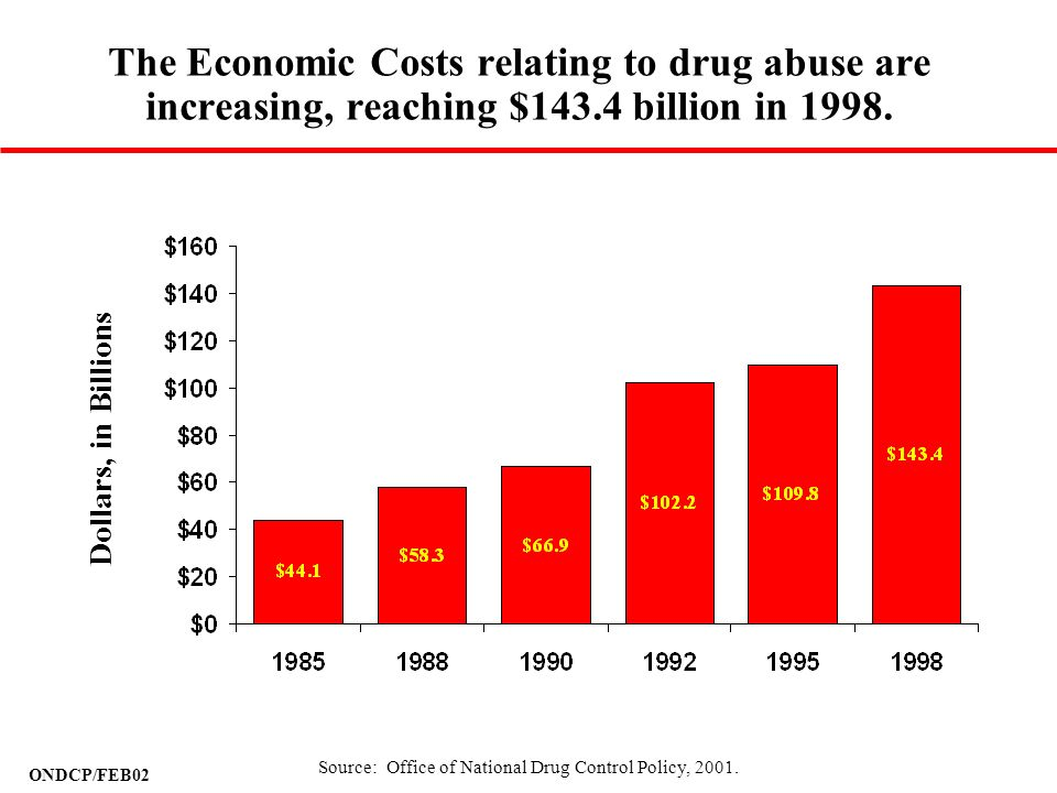 Source: Office of National Drug Control Policy, 2001.