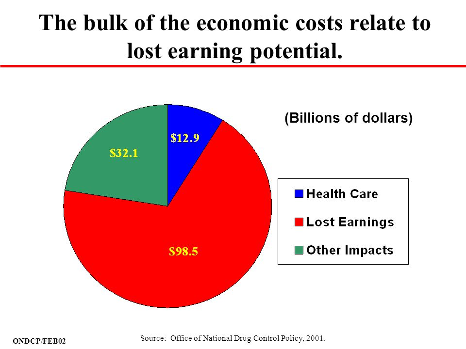 The bulk of the economic costs relate to lost earning potential.