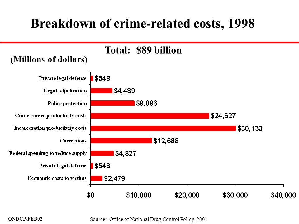Breakdown of crime-related costs, 1998