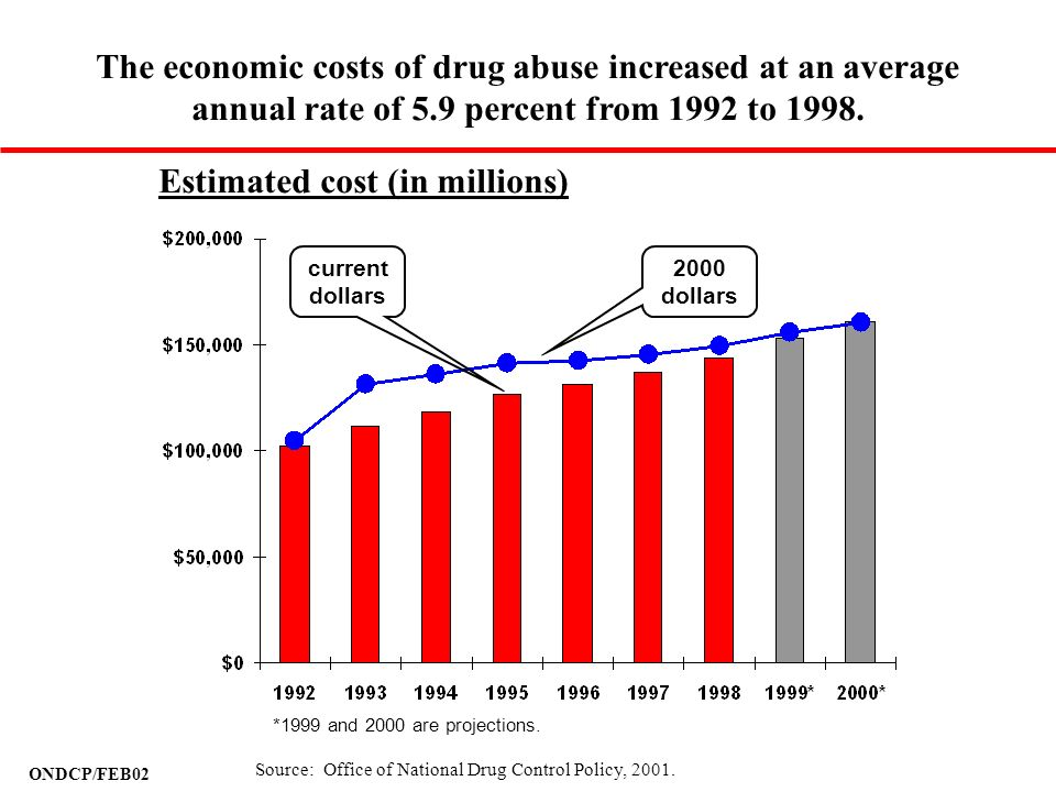 Estimated cost (in millions)