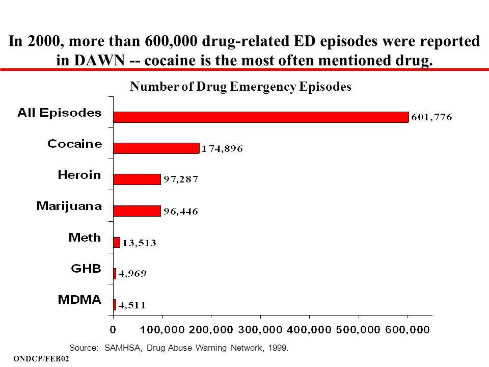 Number of Drug Emergency Episodes