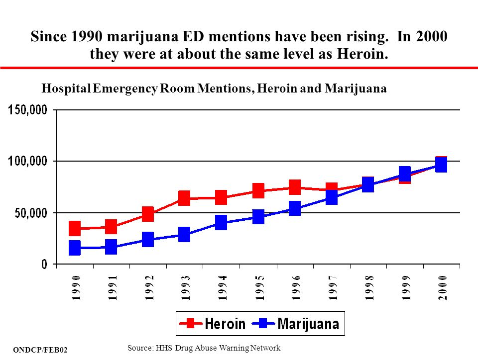 Since 1990 marijuana ED mentions have been rising