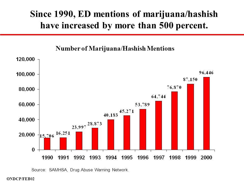 Since 1990, ED mentions of marijuana/hashish