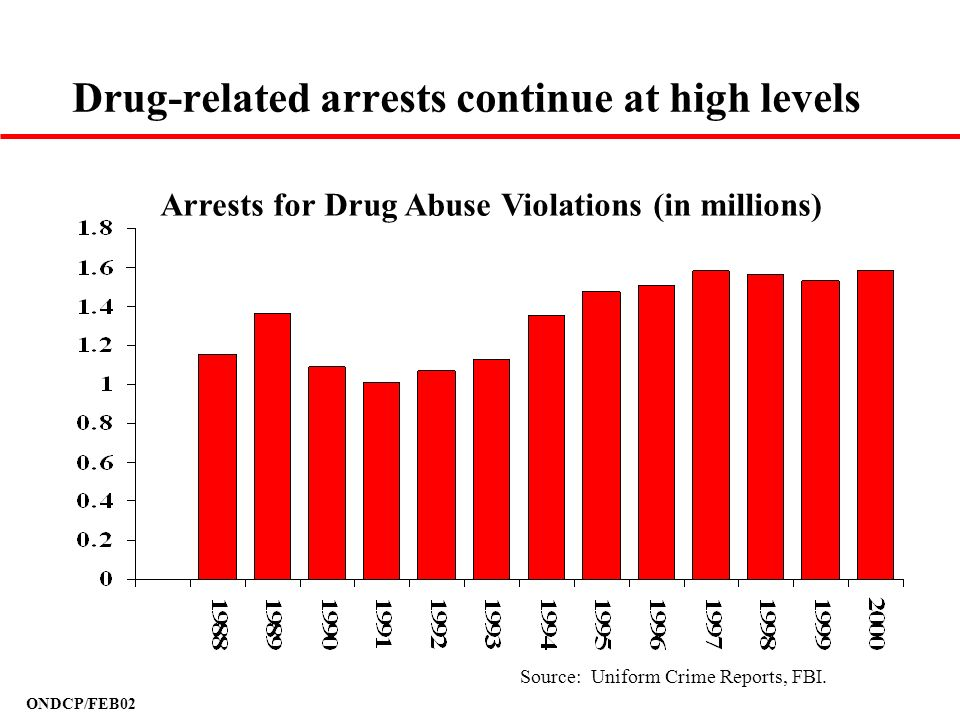 Drug-related arrests continue at high levels