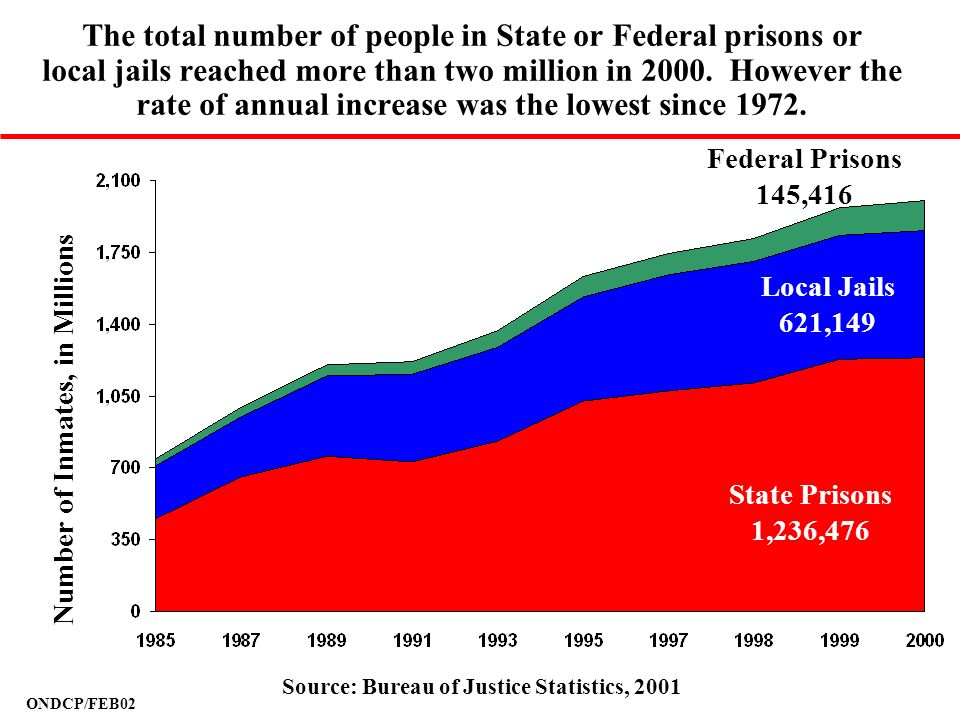 The total number of people in State or Federal prisons or