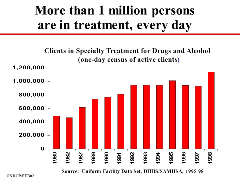 More than 1 million persons are in treatment, every day