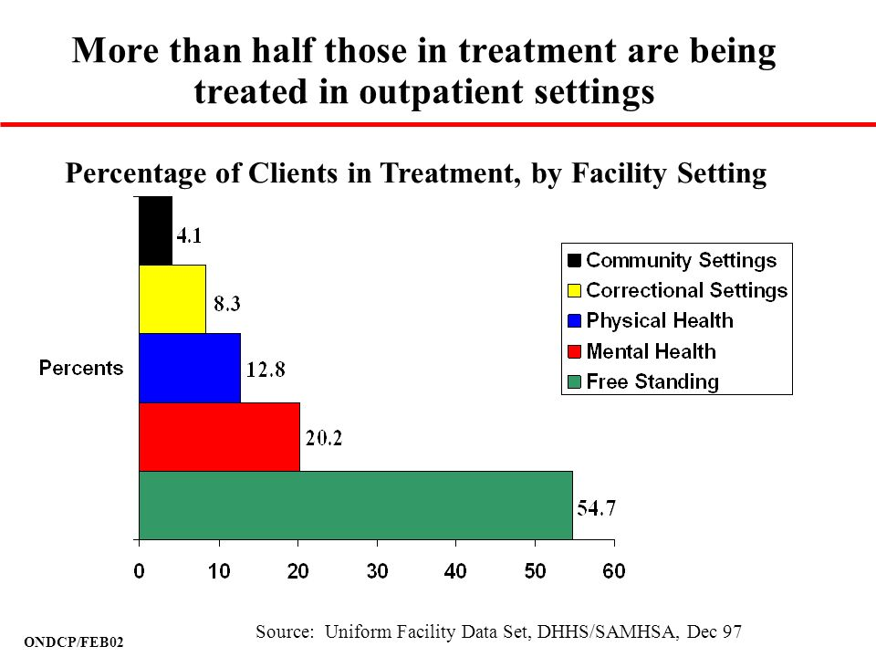 Percentage of Clients in Treatment, by Facility Setting