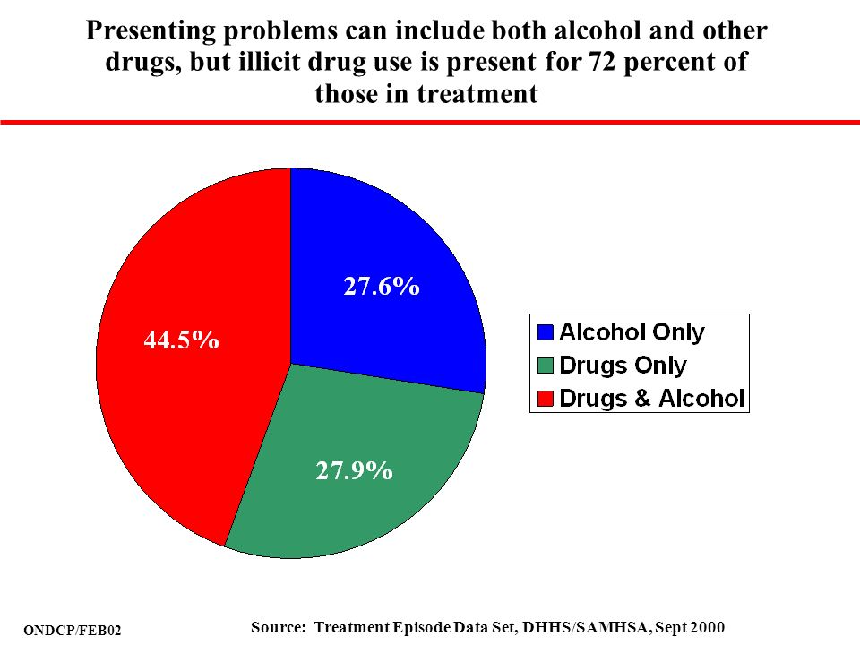 Presenting problems can include both alcohol and other drugs, but illicit drug use is present for 72 percent of those in treatment