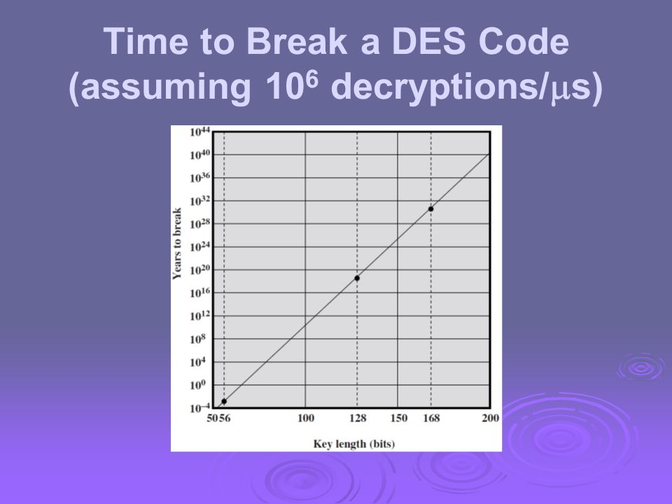 Time to Break a DES Code (assuming 106 decryptions/s)