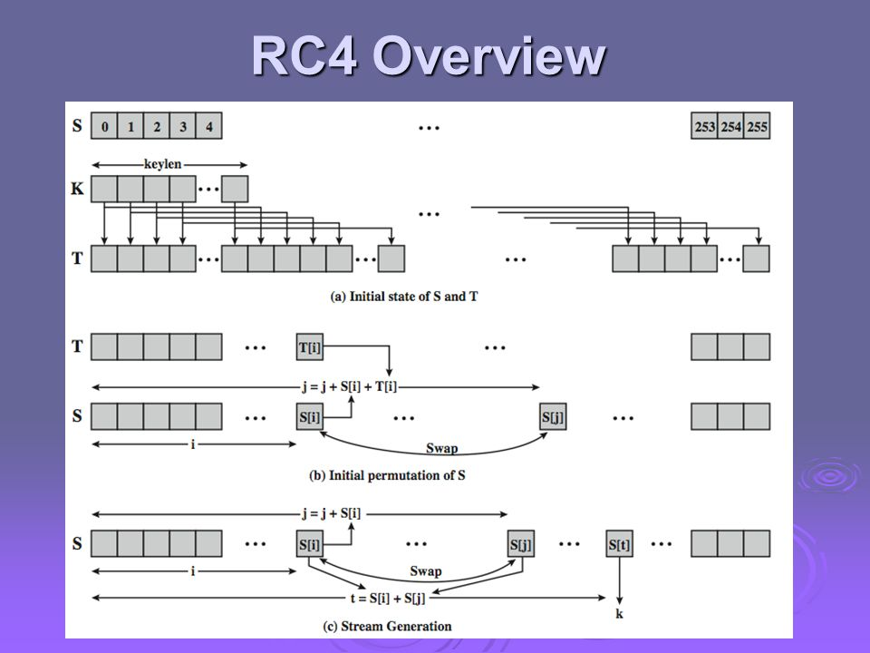 RC4 Overview Stallings Figure 2.9 illustrates the general structure of RC4.