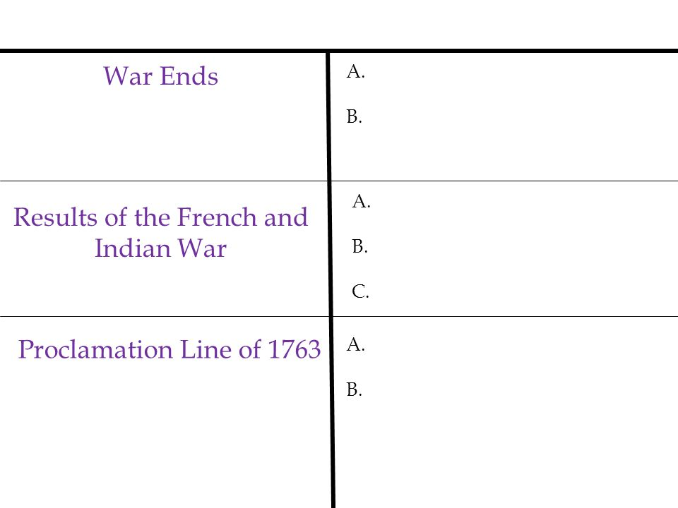 Results of the French and Indian War